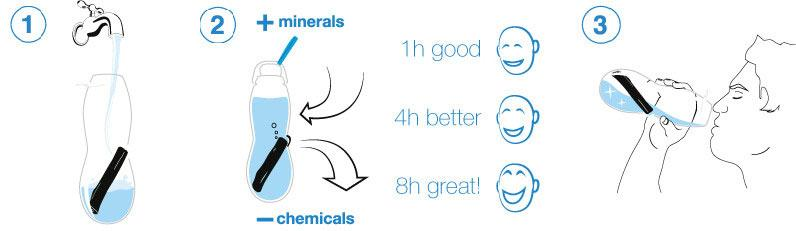binchotan principe de filtration de l'eau du robinet